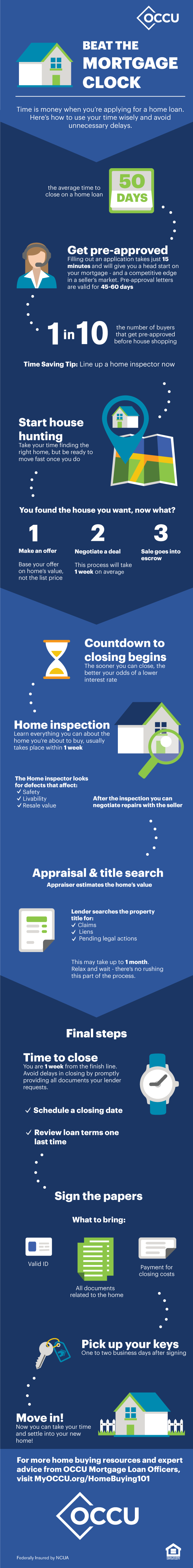 Beat the mortgage clock infographic