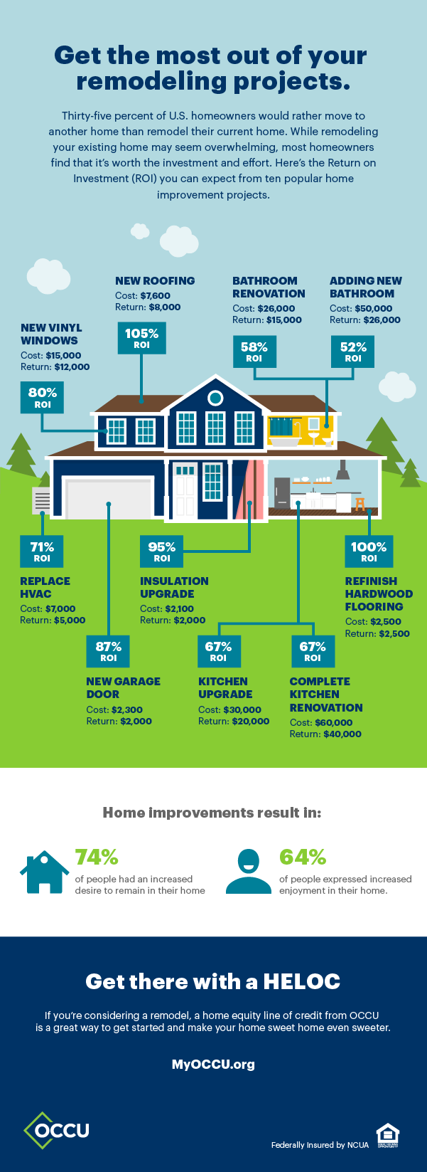 Return on investment for home improvement projects | Oregon Community Credit Union