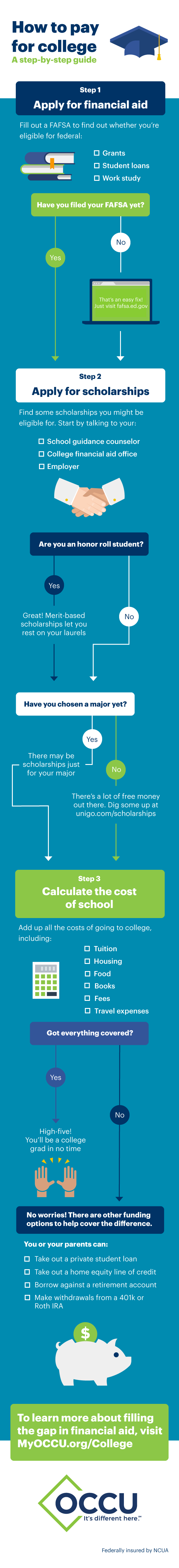 how will you pay for college? | oregon community credit union